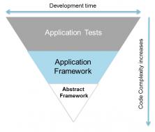 multi-layered testing framwork-t