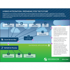 Hybrid Integration: Preparing for the Future
